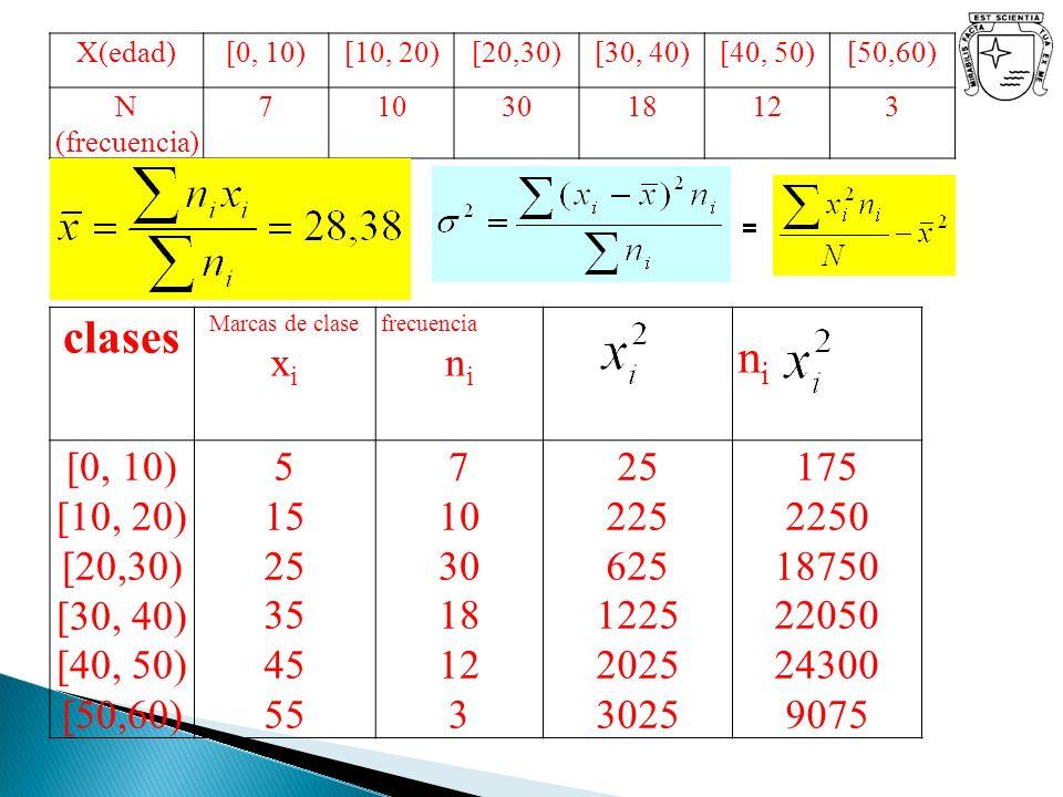 clases ni [0, 10) [10, 20) [20,30) [30, 40) [40, 50) [50,60) 5 15 25